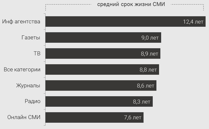 smi-rossii-2017-prodolzhitelnost-zhisni-smi2